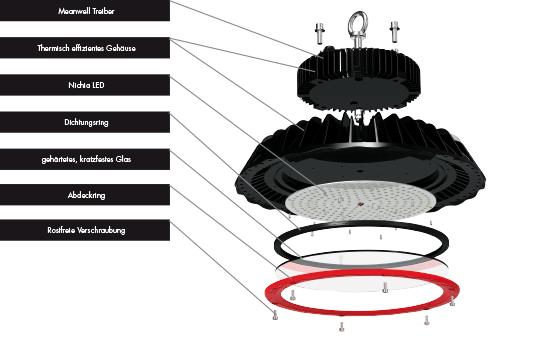 Aufbau-LED-Leuchten-Hi-Bright LED Hallenstrahler