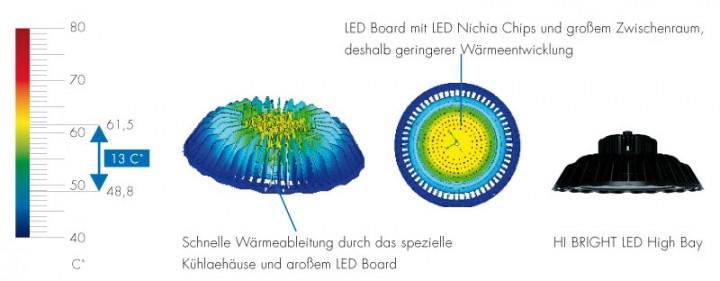 Waermemanagement-LED-Hallenstrahler-Hi-Bright-Hallenstrahler