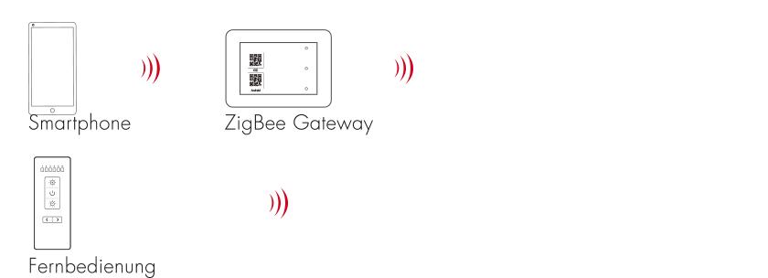 LED-Steuerung-Zigbee-Option-3